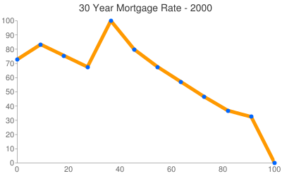 Mortgage Rates 2000